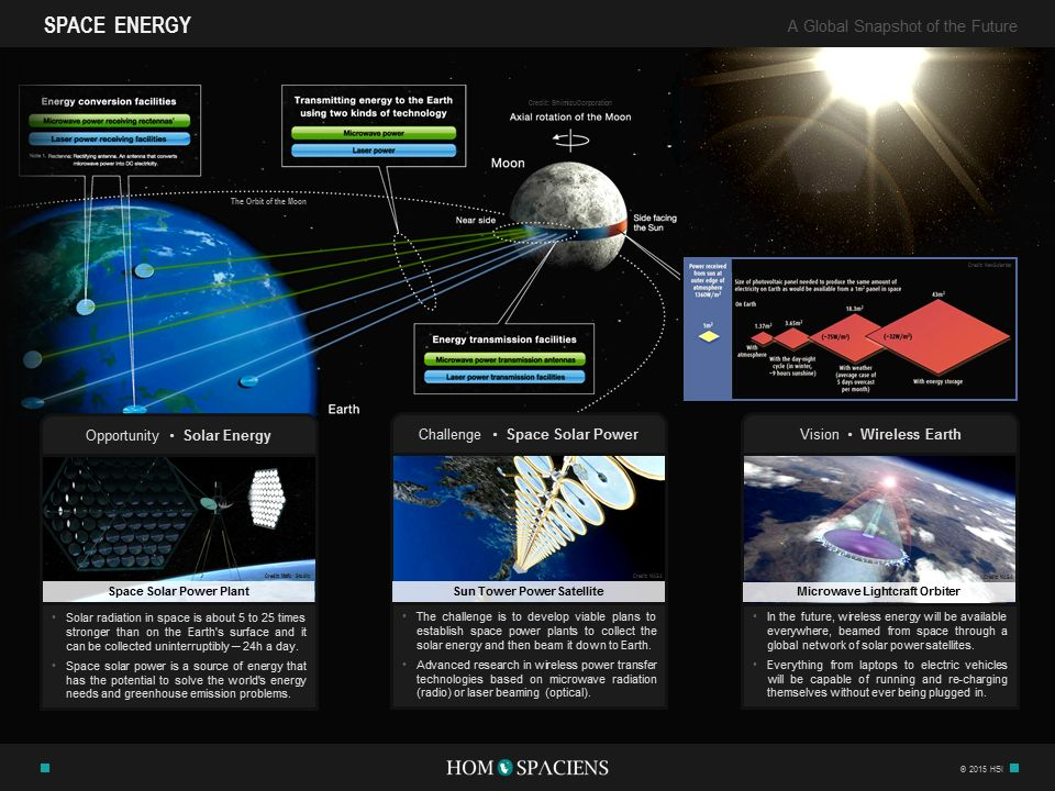 Space Energy Infographic